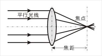 相机对焦原理(附景深与超焦距)